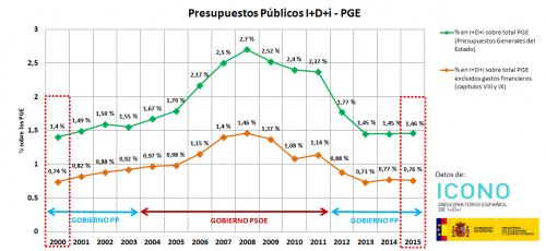 Gráfico PGE 2000-2015 Porcentaje sobre Total PGE